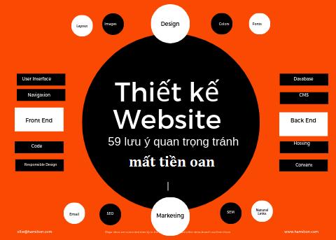 Thiết kế website - Tổng hợp 59 lưu ý quan trọng để tránh tiền mất tật mang